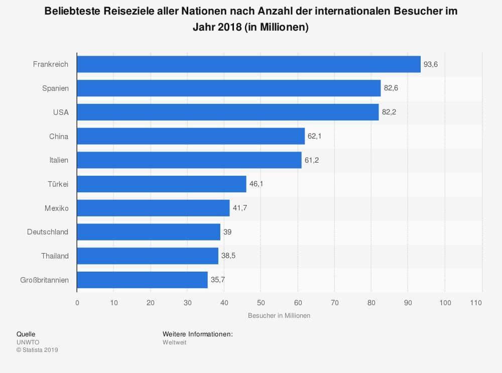 Beliebteste Reiseziele aller Nationen nach Anzahl der internationalen Besucher in Jarh 2018